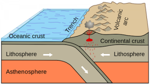 Differences between the Earths Lithosphere and Asthenosphere